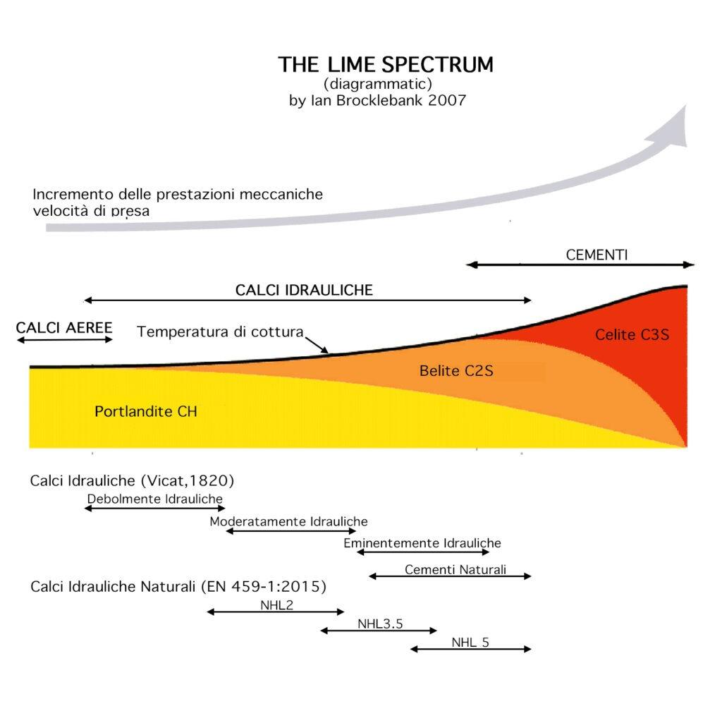 Calce Idraulica Naturale - The Lime Spectrum Brocklebank 2007 Ita