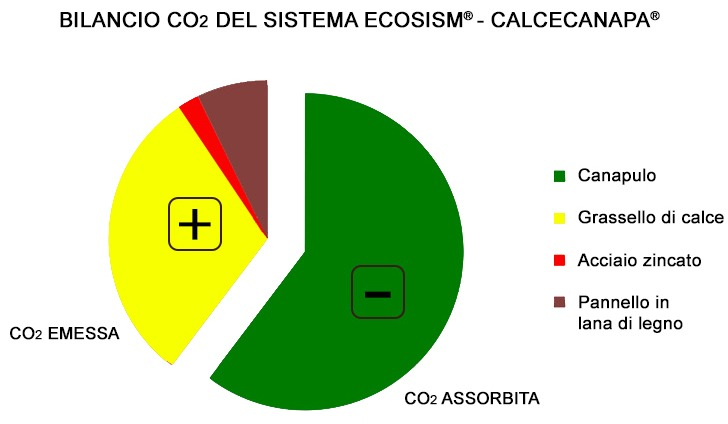 Ecosism sistema costruttivo - Bilancio CO2